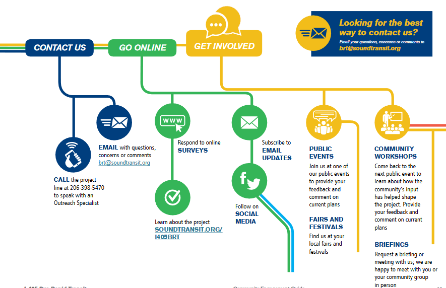 A flowchart shows the various ways to contact the project team and get involved with the project.