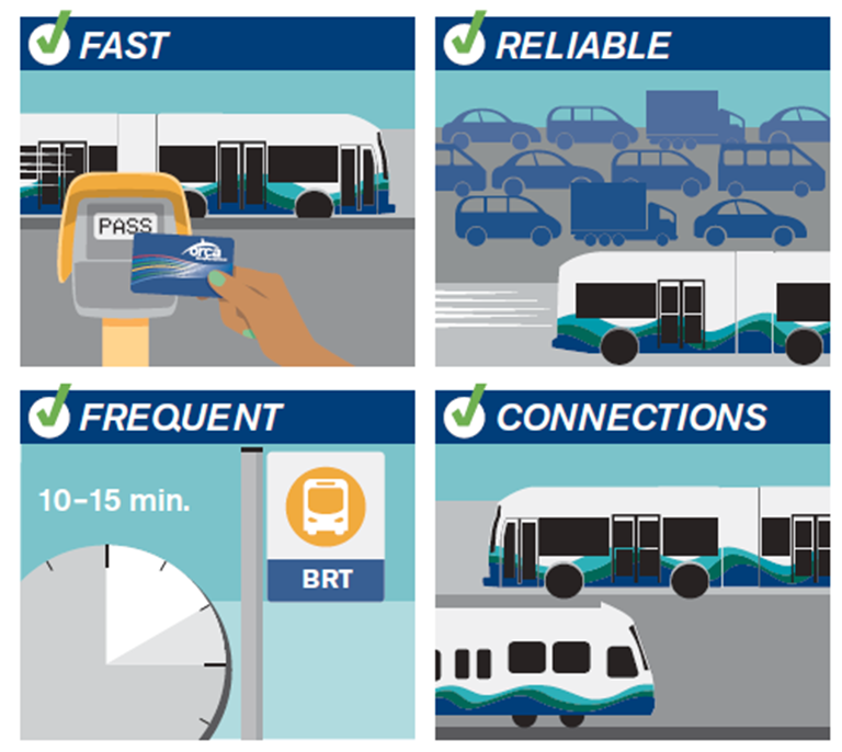 A graphic with four illustrated images descibing BRT.