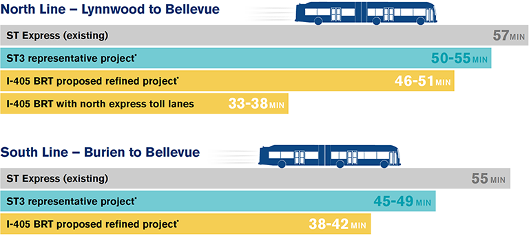 Two graphics show the comparative time saves of I-405 BRT.